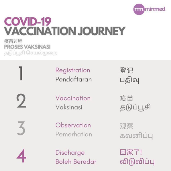 Covid-19 vaccination steps