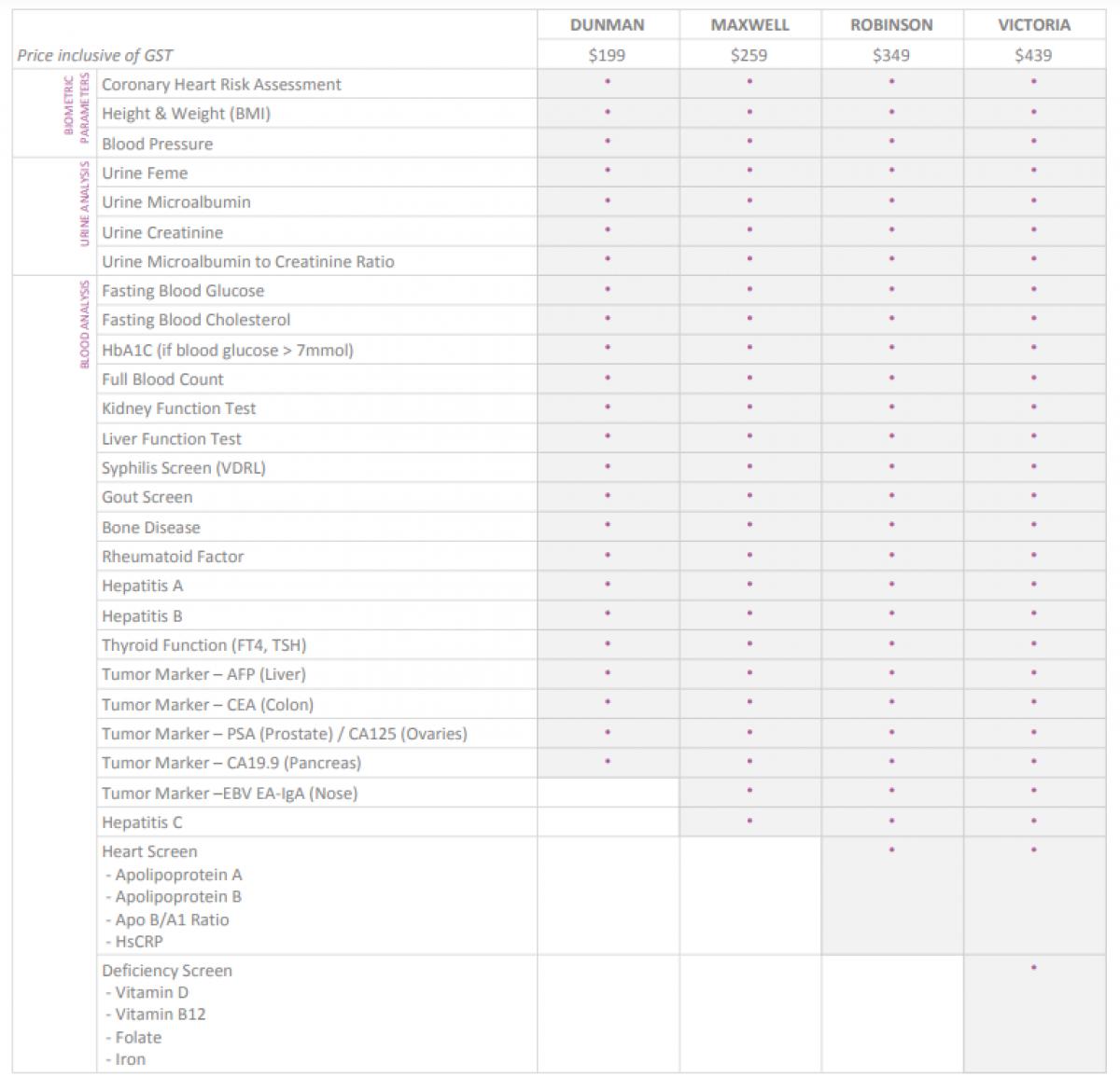 HOMEBASED HEALTH SCREENING Package Overview